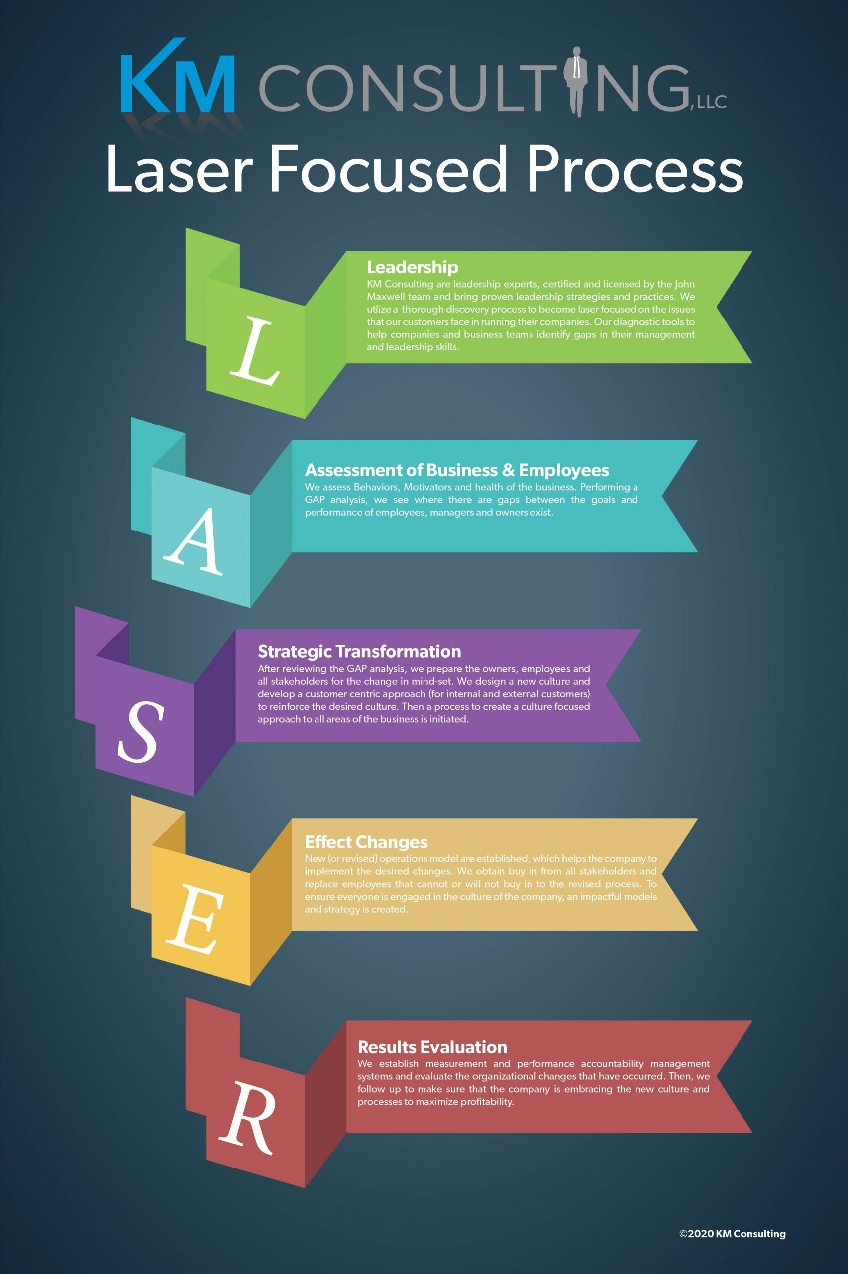 Laser Focused Process Infographic